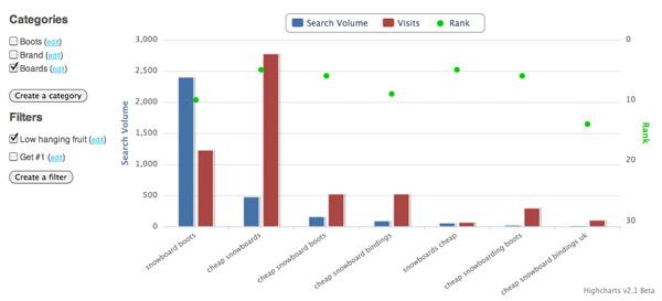 SEO Gadget Keyword Tool - Graph
