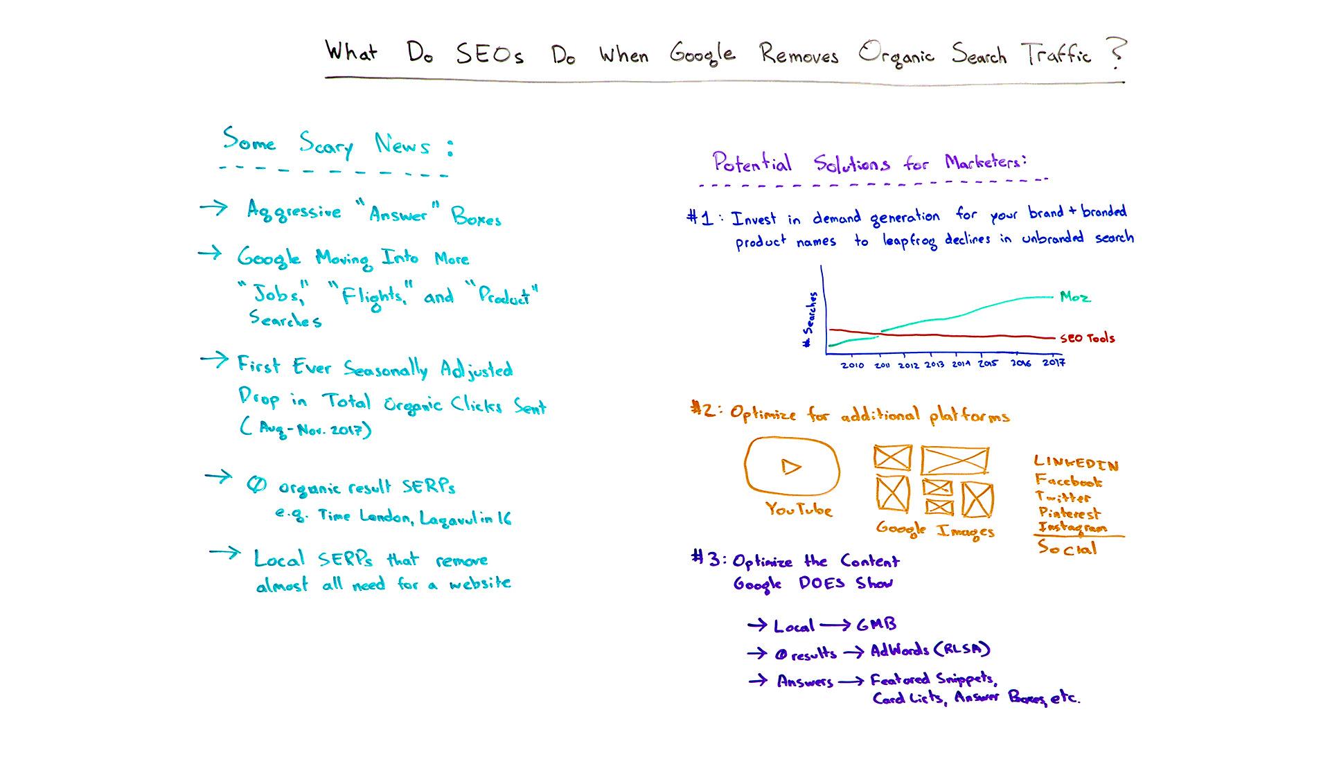 What Do SEOs Do When Google Removes Organic Search?