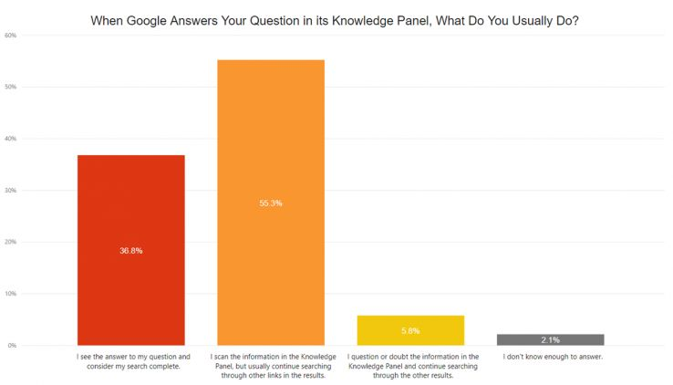 The majority of users (55.3%) scan Knowledge Panel information but continue searching through the other results.
