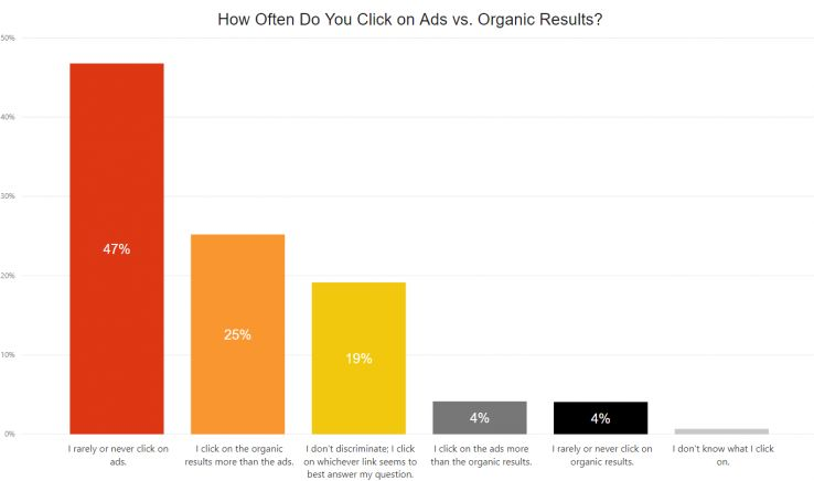 72 percent of respondents stated that they either click only on organic results, or on organic results the majority of the time.