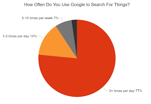 77 percent of searchers use Google 3+ times a day to search for things online.