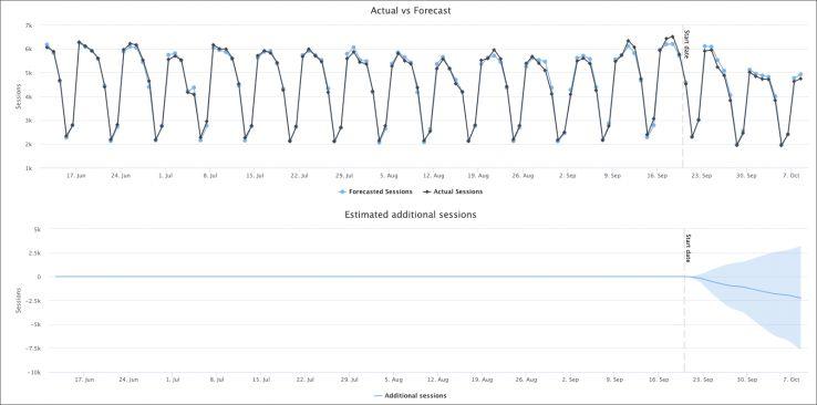 DistilledODN Null Results