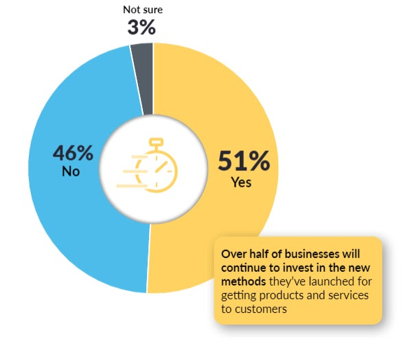 Over half of businesses will continue to invest in the new methods they've launched for getting products and services to customers