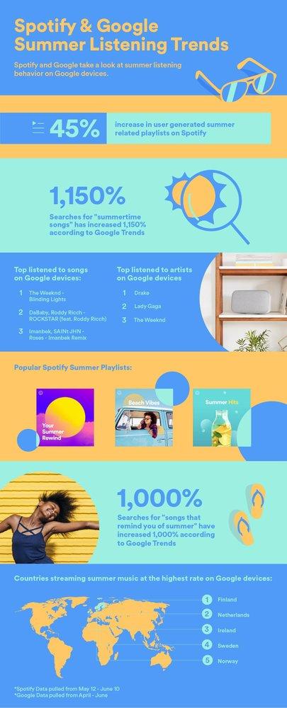 Google x Spotify Infographic.jpg