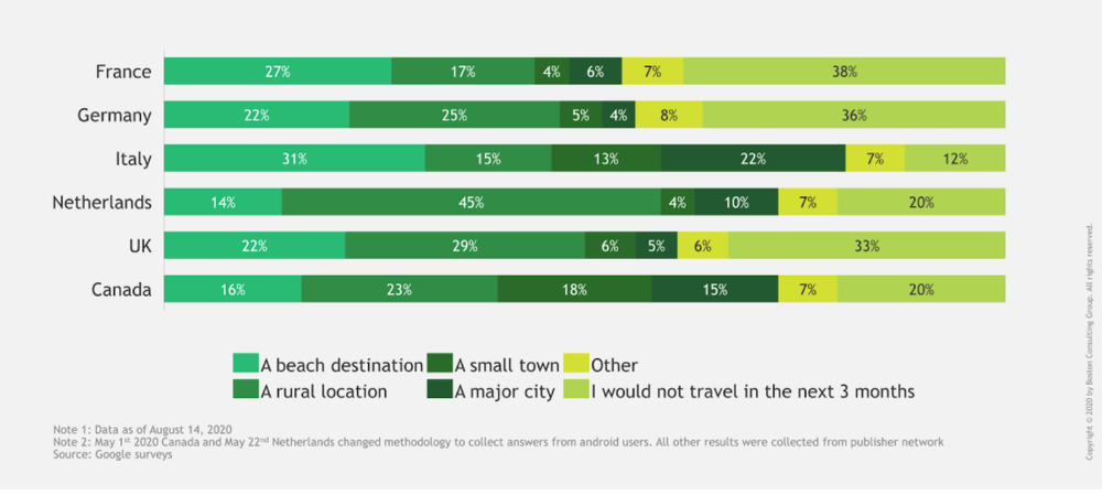 Graph showing travel survey results