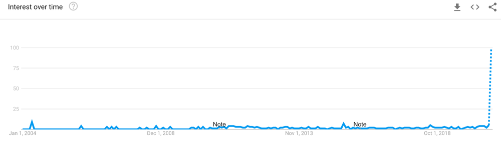 Google Trends Data.png