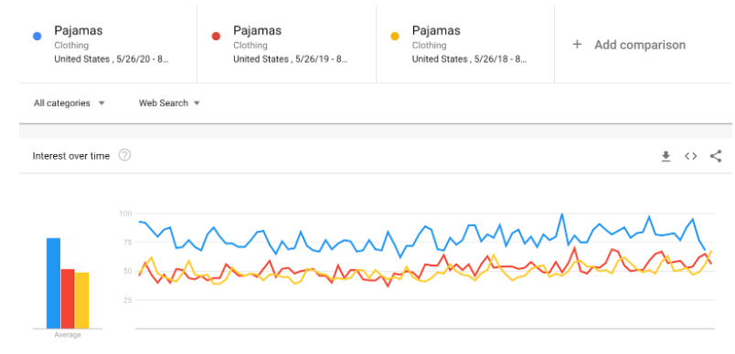 Quarantine styles pajamas Google Trends