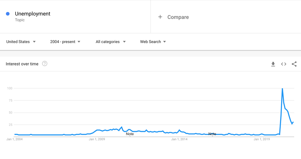 "Google Trends data showing a spike in searches for the word ""unemployment"" in April 2020."