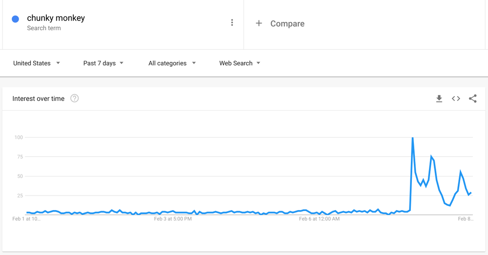 """Graph showing search interest in """"Chunky Monkey."""""""