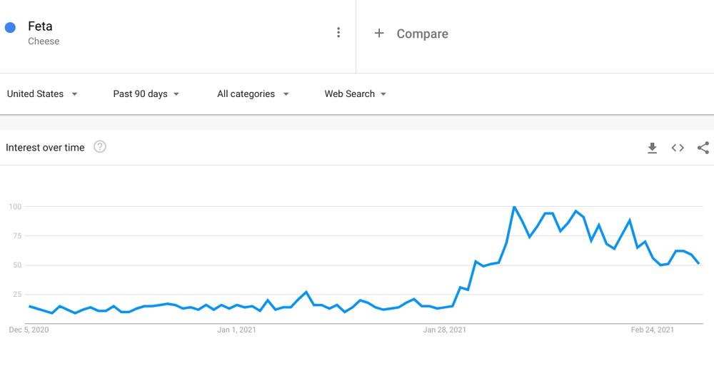 Feta search interest graph on Google Trends.