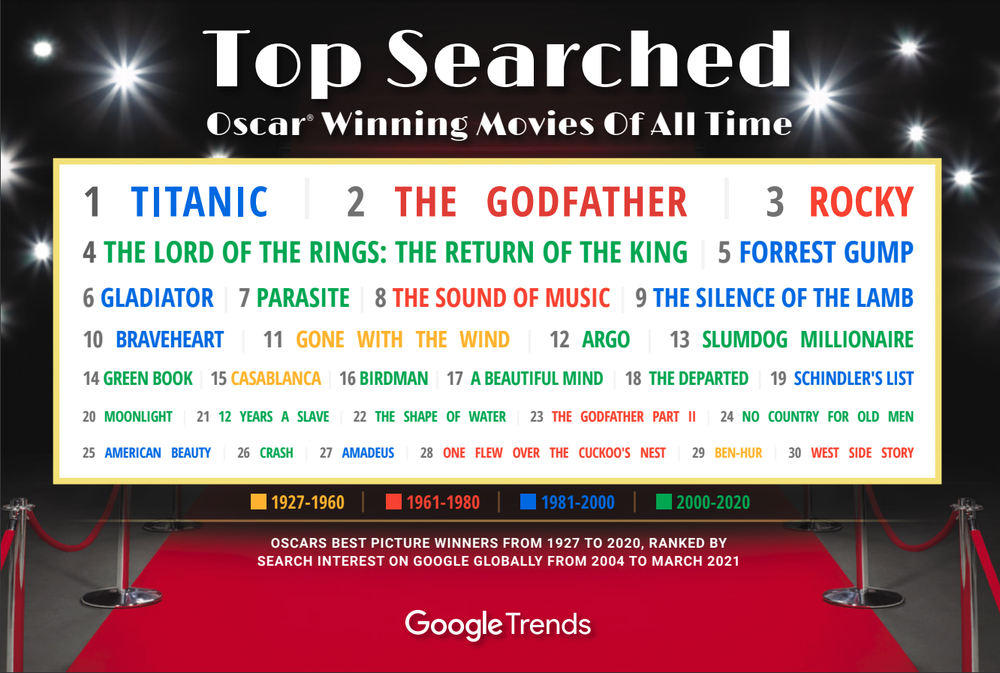 Google Trends Oscars