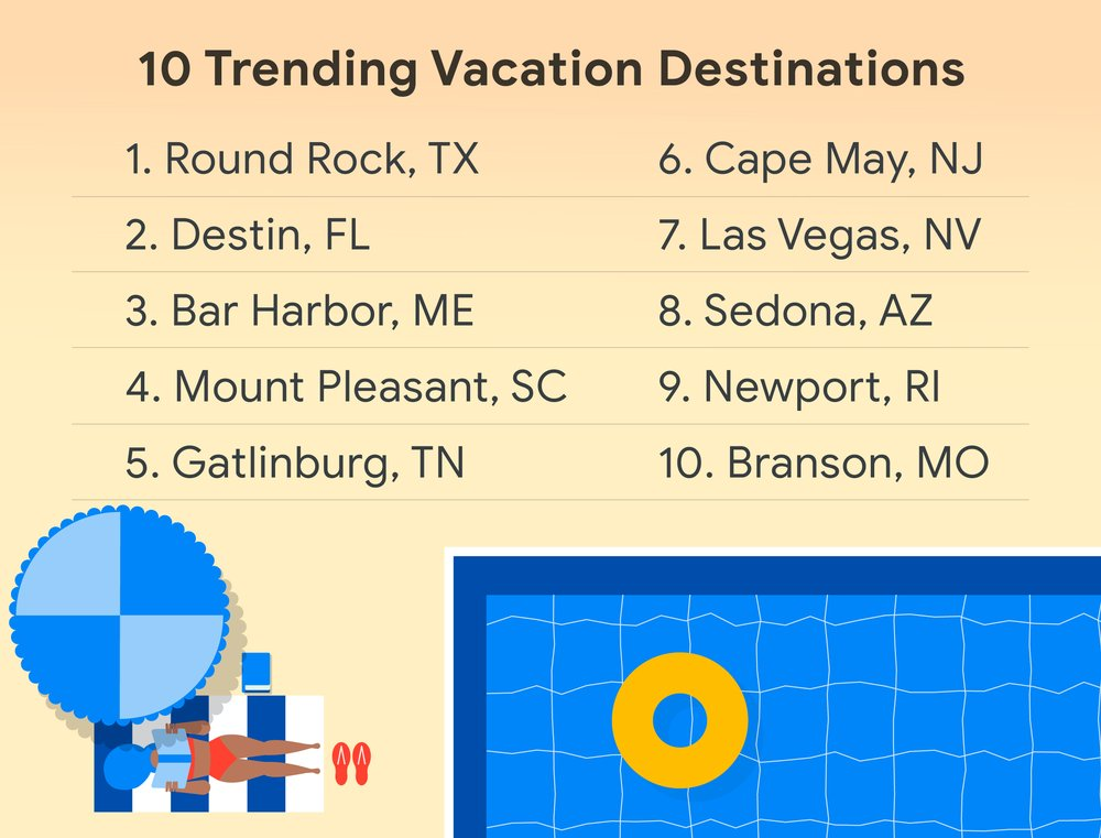 Infographic showing the top 10 trending vacation destinations.
