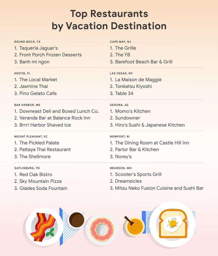 Infographic listing the top three hidden gem restaurants in each top tending vacation destination.
