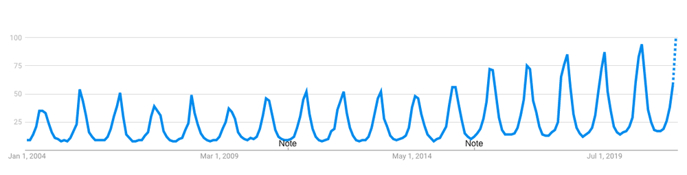 """Graph showing search interest in """"air conditioning."""""""