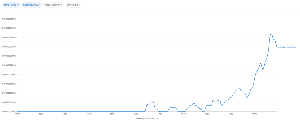 """Graph showing ngrams results for """"summer scorcher."""""""