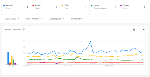 """Image showing a Google Trends chart comparing searches for the topics: """"weather,"""" """"music,"""" """"film,"""" """"news,"""" and """"sports."""""""