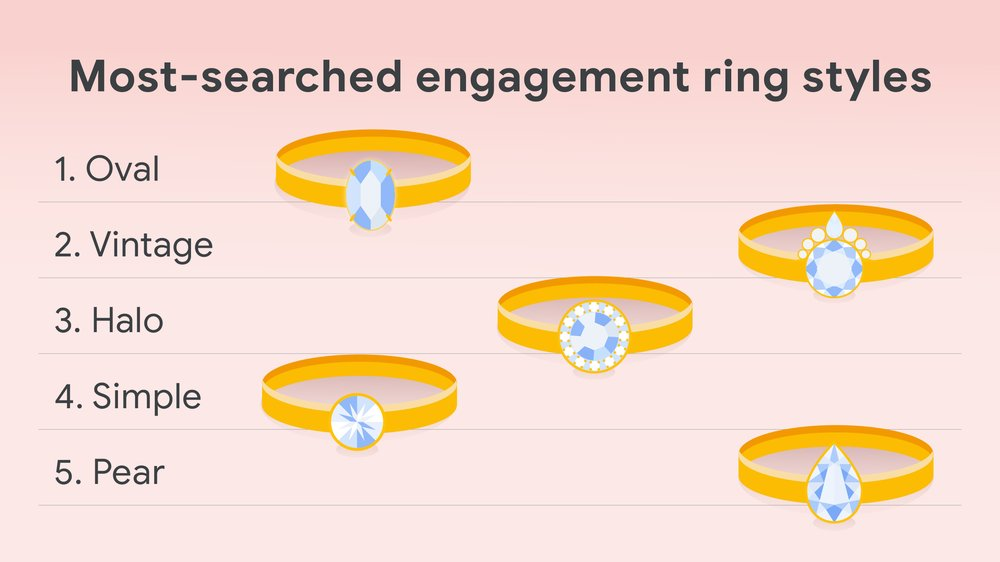 """Illustrated graphic with the words """"Most-searched engagement ring styles,"""" and then to the right in order from top to bottom: oval, vintage, halo, simple and pear. The style of each year is across from the word."""