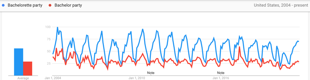 """Chart showing searches for """"bachelorette party"""" and """"bachelor party"""" over the past year in the U.S.; the chart shows """"bachelorette party"""" is searched almost two times more."""